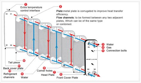 Describe How A Lava L Works the structure of plate heat exchanger