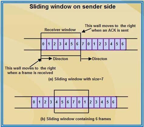 sliding window protocol diagram sliding window protocol