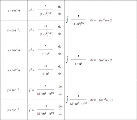 Derivative Table by Derivatives Memes