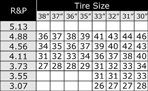 Jeep Tj Gear Chart Speedometer Gear Chart Jeep Tj