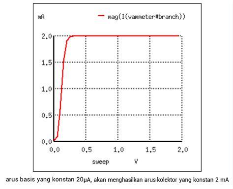 Lu Otomatis Led simulasi transistor sebagai saklar 28 images analisis