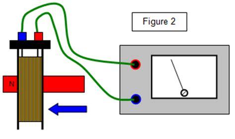 electromagnetic induction lab baumphysics ib physics 3