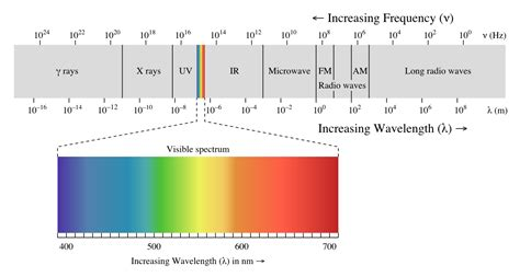 color spectrum wavelengths 2 the physics of color