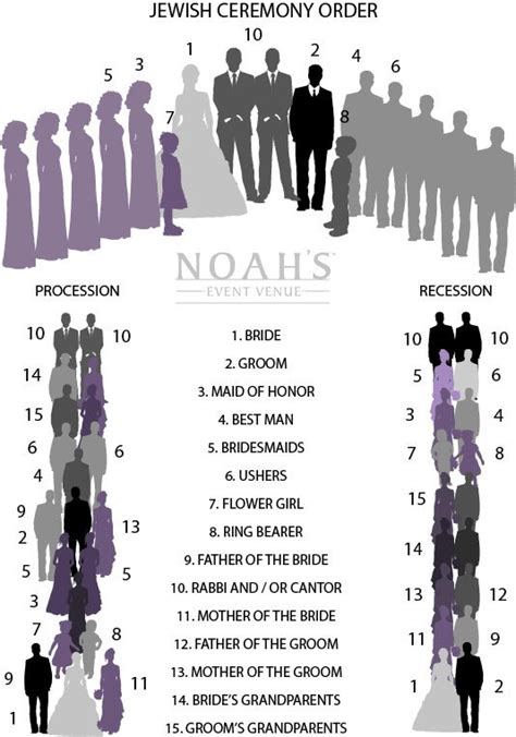 Wedding Processional Order Noahs Weddings Wedding Lineup Template