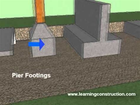 types  footings residential  commercial construction