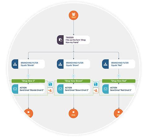 lead management workflow lead management workflow 28 images lead management