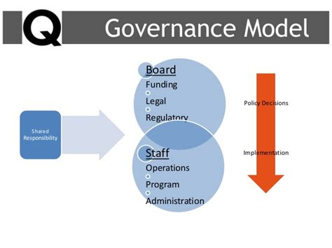 non profit governance model exle nonprofit governance basics