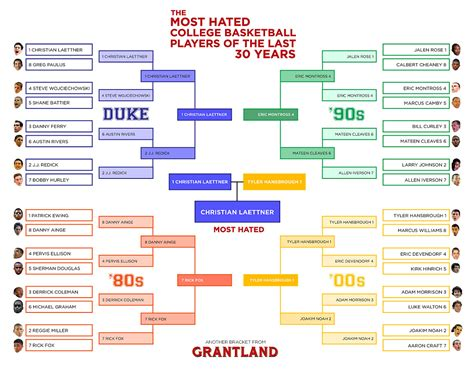 funny ncaa bracket names 2013 pbody5205 on hubpages the most hated college basketball players of the last 30