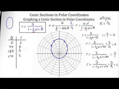 khan academy conic sections playchalk com 미적분학 11 7 conics in polar coordinates doovi