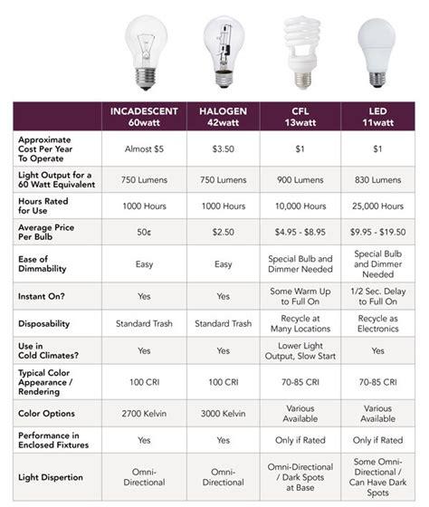 light bulb conversion chart light bulb conversion chart decoratingspecial com