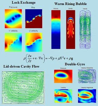 Numerical Fluid Mechanics Mechanical Engineering Mit