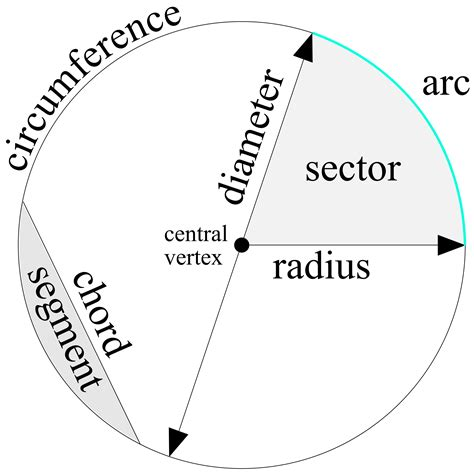 what is a circle diagram clipart parts of the circle