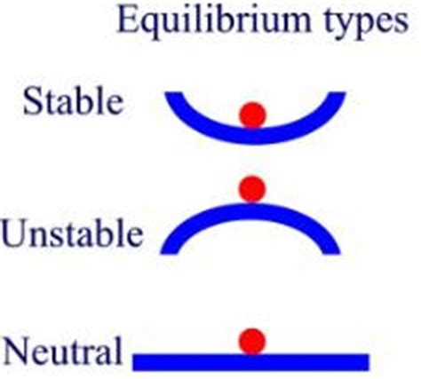 equilibrium, stability and behavior over time