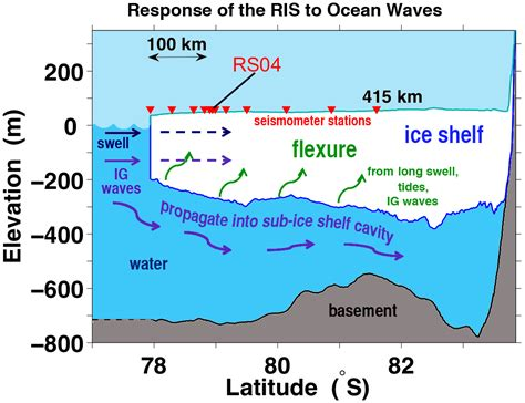 Continental Shelf Waves by Ris Response To Waves Flexure Shelf Vibrations