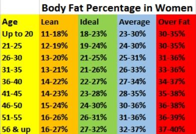 healthy fats percentage percentage chart and how to measure
