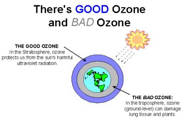 welcome ozone program nh department of environmental services
