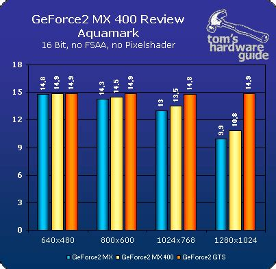 benchmarks the geforce2 mx400: nvidia's hold on the