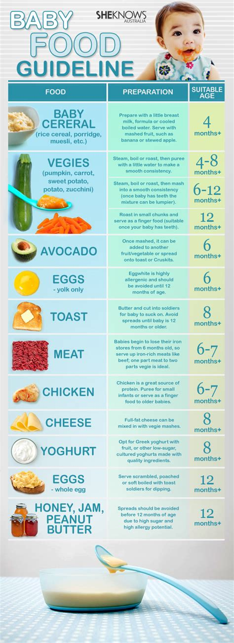 When Do Babies Start Table Food by Baby S Year A Busy S Guide To Food