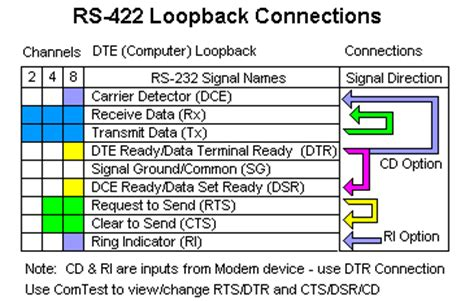 how can i check my rs 422 port or converter to verify