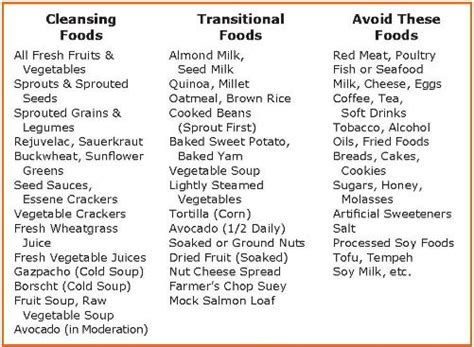 What Can I Eat On A Detox by The Food Diet For Beginners What Food Can I Eat