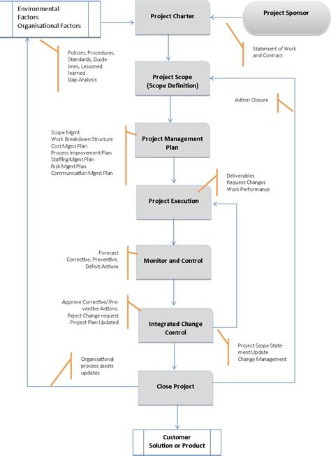 Pmp Content Outline by Integration Project Management Lloyd Mwaluku S