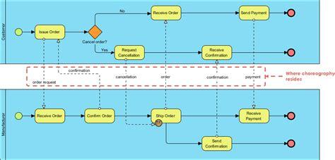 bpmn diagram definition bpmn orchestration vs choreography vs collaboration