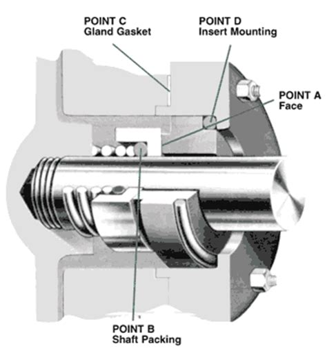 Casing Air 1 Cover Rotary opinions on end mechanical seal