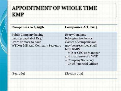 appointment letter of kmp companies act 2013 companies act 2013 vs 1956