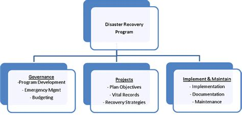 15 5 information technology disaster recovery policy
