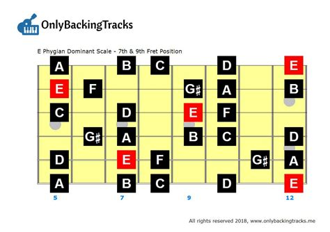 arabic guitar scale backing track backingtrackhq arabic guitar scales phrygian dominant hijaz only