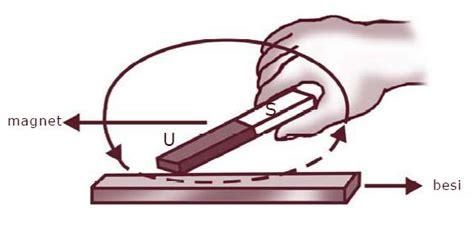 Mabnet Batang Kecil cara membuat magnet buatan sederhana dengan induksi dan