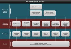 Project Controller by Project Systems