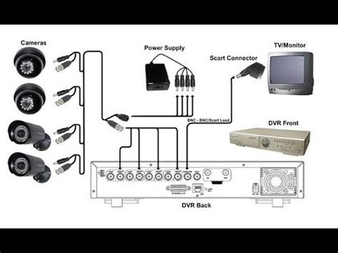 how to install cctv camera's with dvr/connectors/power