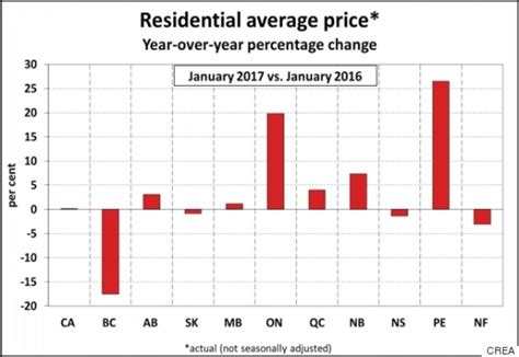 average tattoo prices vancouver vancouver s average house price drops by nearly one fifth