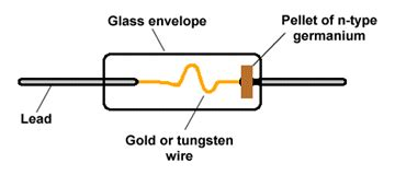 what are point contact diodes the diode