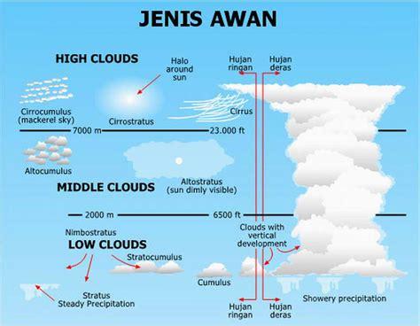 jenis jenis awan vienastra s blog