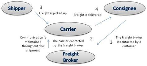 ltl freight broker