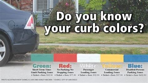 what does a white painted curb mean? quora