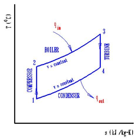 ts diagram thermodynamics refrigeration p v diagram for carnot refrigeration cycle