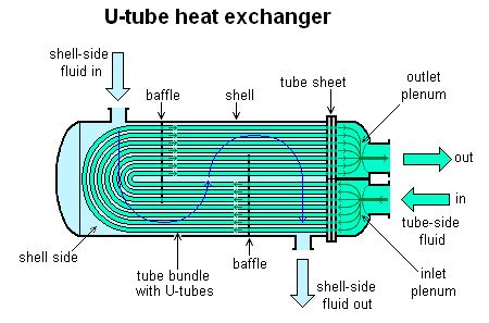 baffle (heat transfer) wikipedia