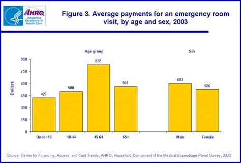 Average Cost Of Emergency Room Visit by Statistical Brief 111 Expenses For A Hospital Emergency
