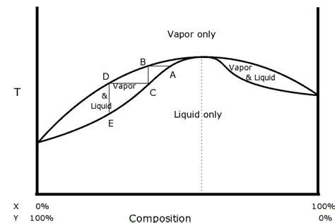 water ethanol phase diagram az 233 otrope wikiwand