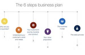 Capture Plan Template by A Simple Business Plan To Get Your Business Out Fast