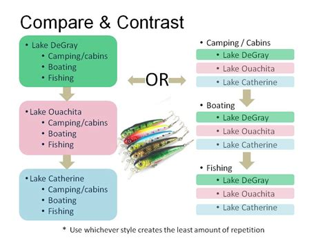 The Paper About Comparison And Contrast by Writing A Comparison Essay Ccma Acmc