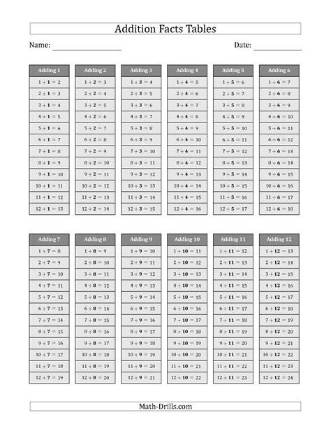 tables addition the addition facts tables in gray 1 to 12 math worksheet