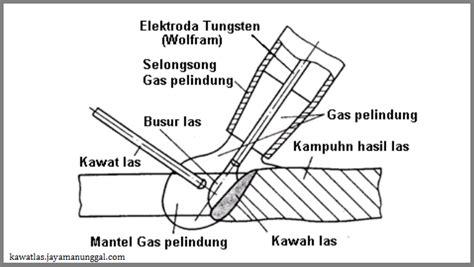 Elektrode Tungsten Las Argon cara penggunaan las argon cv surya utama logam