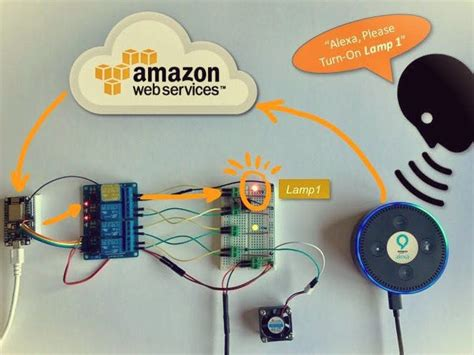 when iot meets ai home automation with and nodemcu