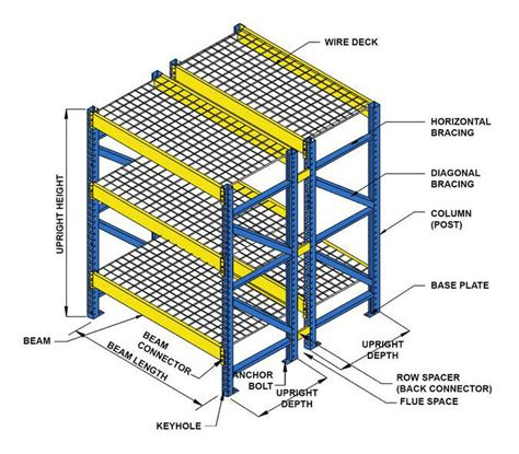 Pallet Rack Systems by The Anatomy Of A Pallet Racking System