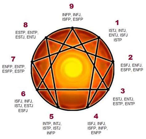 enneagram printable version mbti and enneagram correlation according to