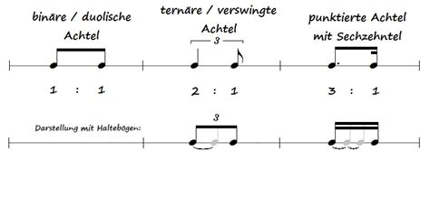 swing rhythmus rhythmus verswingt vs punktiert der zauberklavier